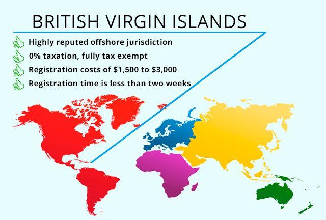 company island registrations virgin British